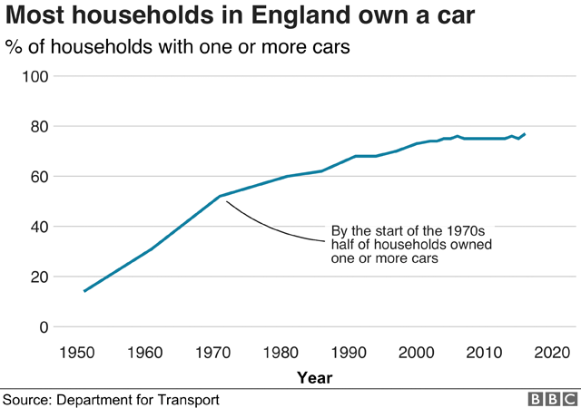Chart showing car ownership in England since the 1950s. In 1951 only 14% of households owned a car. By 2016 it was 75%.