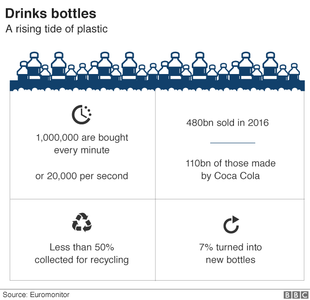 drinks bottles infographic