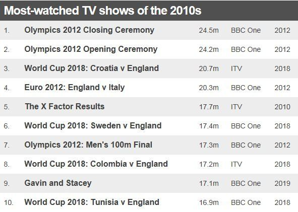 Table showing the most-watched TV of 2010s