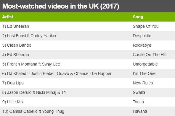 Most-watched videos in the UK (2017) 1) Ed Sheeran Shape Of You 2) Lusi Fonsi ft Daddy Yankee Despacito 3) Clean Bandit Rockabye 4) Ed Sheeran Castle On The Hill 5) French Montana ft Sway Lee Unforgettable 6) DJ Khaled ft Justin Bieber, Quavo & Chance The Rapper I'm The One 7) Dua Lipa New Rules 8) Jason Derulo ft Nicki Minaj & TY Swalla 9) Little Mix Touch 10) Camila Cabello ft Young Thug Havana