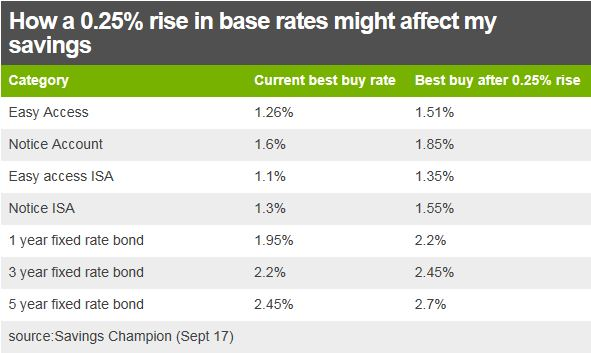 effect of 0.25% rise on savings rates