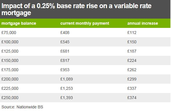 table of mortgage rates