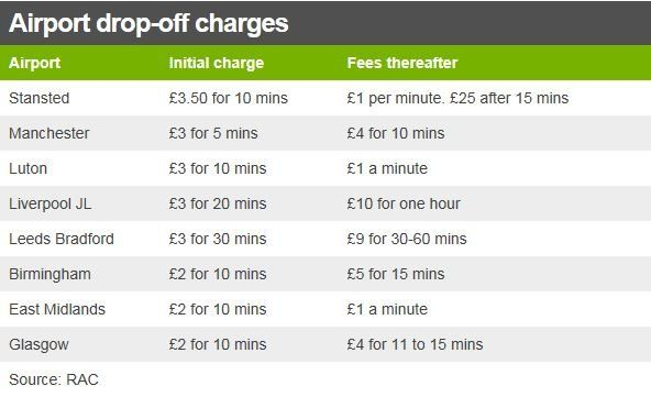 parking charge table