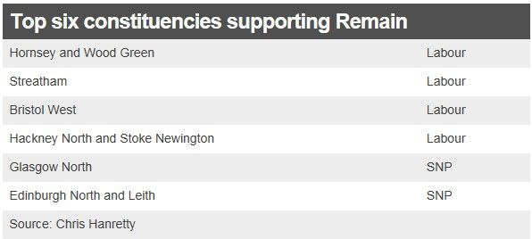 Top six constituencies supporting Remain