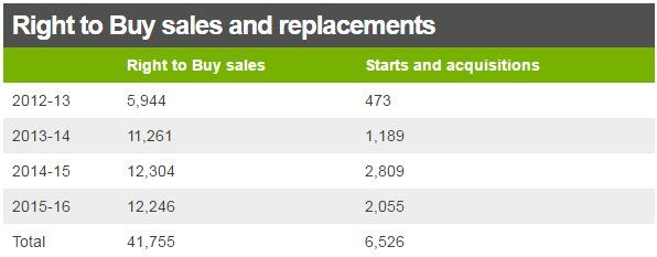 Table showing Right to Buy sales and acquisitions