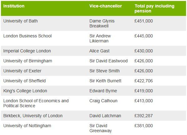 Chart showing top 10 highest paid vice-chancellors