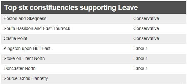 Top six constituencies supporting Leave