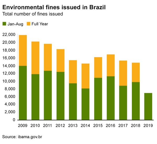 A graph showing the number of fines handed out since 2009