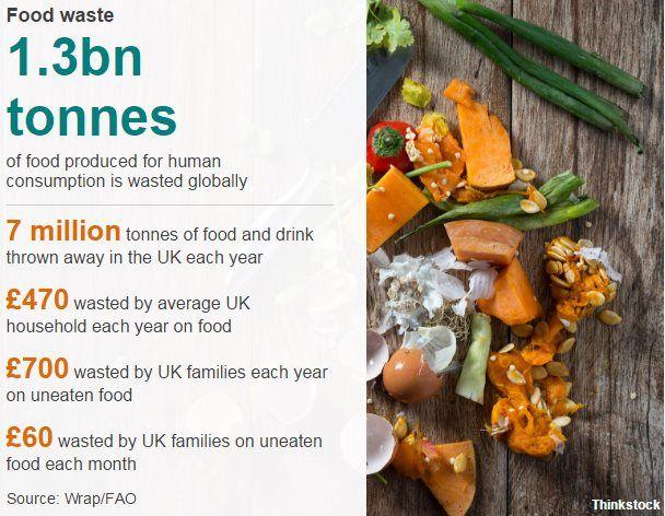 Food waste figures