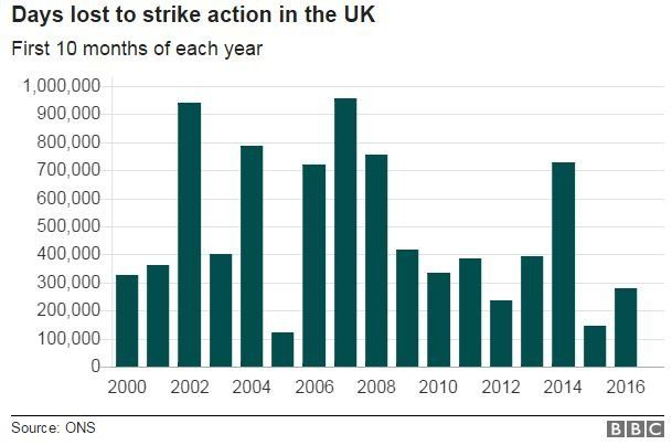Graphic showing days lost to strike