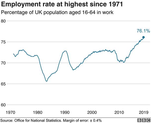 UK employment at highest since 1971 - BBC News