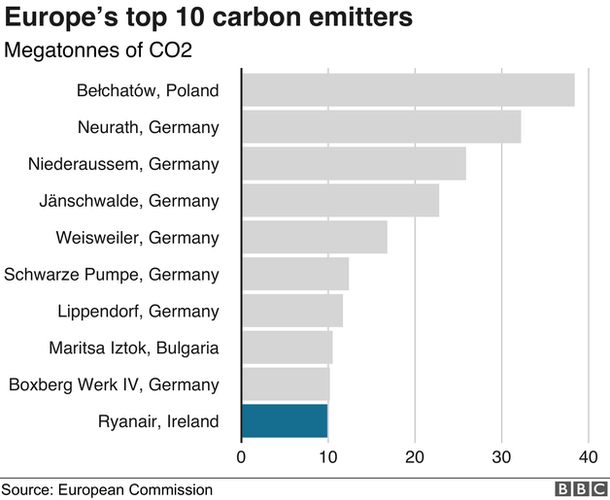 Bar chart of Europe's top 10 carbon emitters