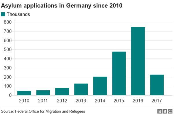 Graph showing asylum applications since 2010