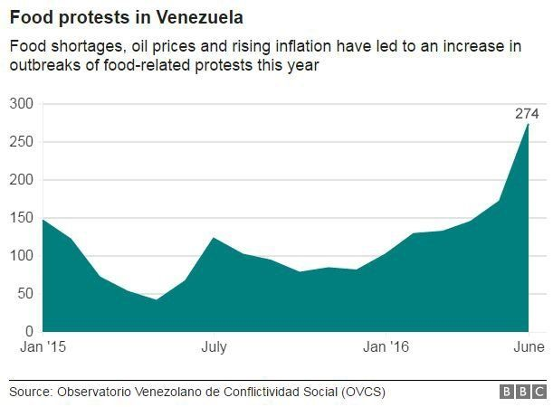 Graphic showing frequency of food protests