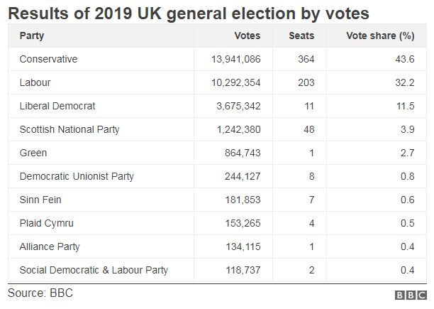 Chart of general election results