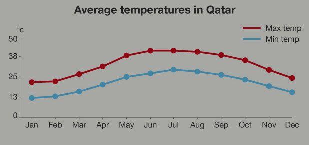 Average temperatures in Qatar