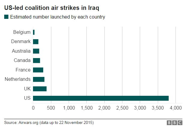 Chart showing number of US-led coalition strikes in Syria - 6 November 2015