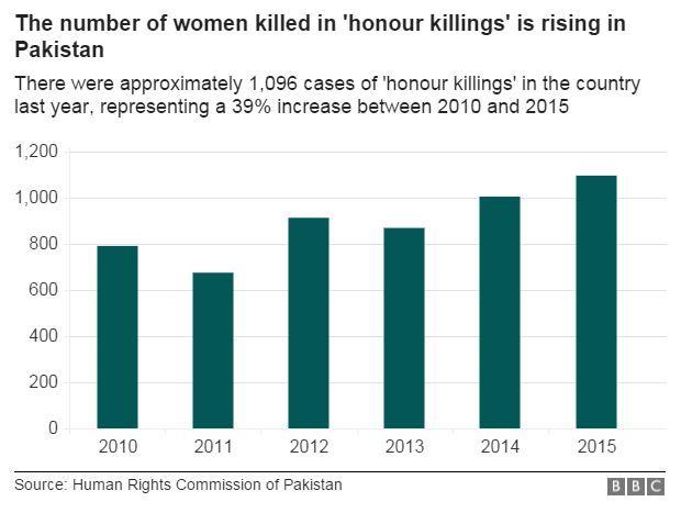 honour killings data pic showing 39% increase between 2010 and 2015