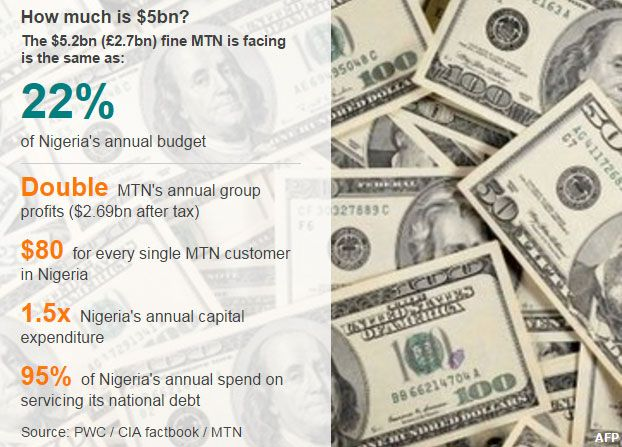 Graphic - How much is $5bn?