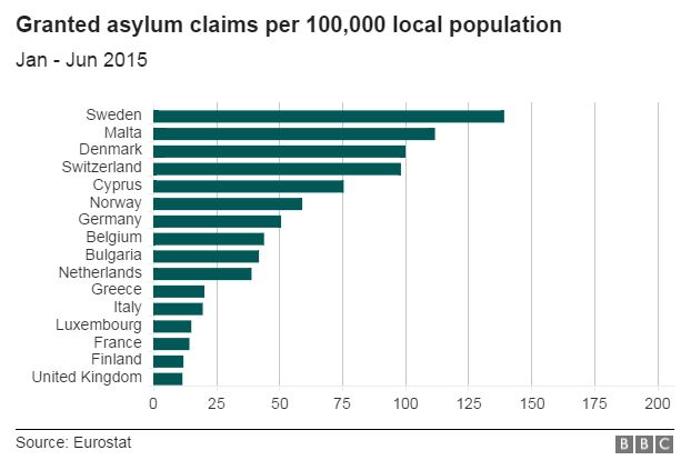 Chart showing asylum claims per 100,000 local population in EU countries