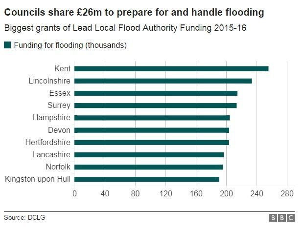 Graph to show distribution of councils' flood preparation funding