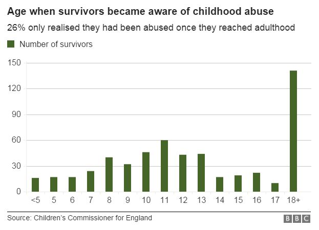 Age when survivors became aware of childhood abuse