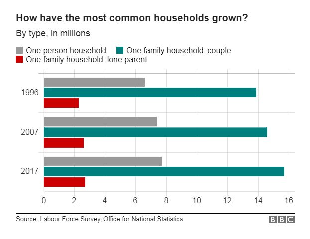 Chart showing the change in size of the UK's most common households over time