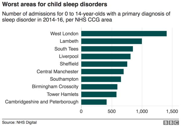 Areas with highest level of sleep disorders