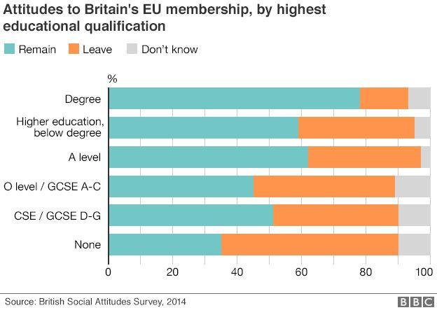 Attitudes to EU membership by highest educational qualification