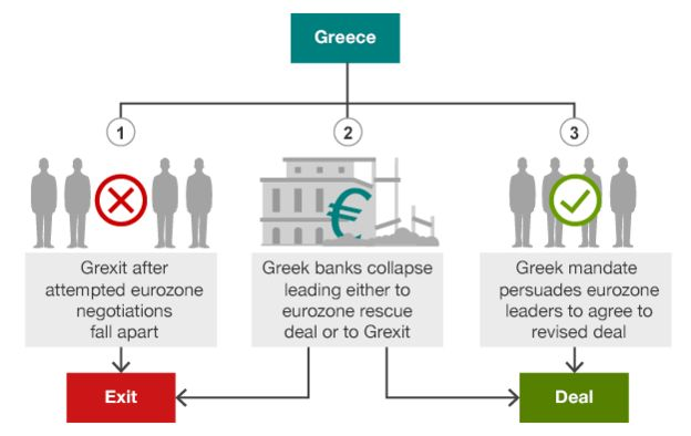 Graph showing Greece's options