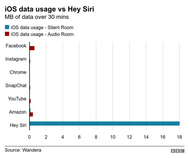 iOS data usage vs Hey Siri