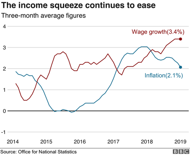 Wages v inflation graph