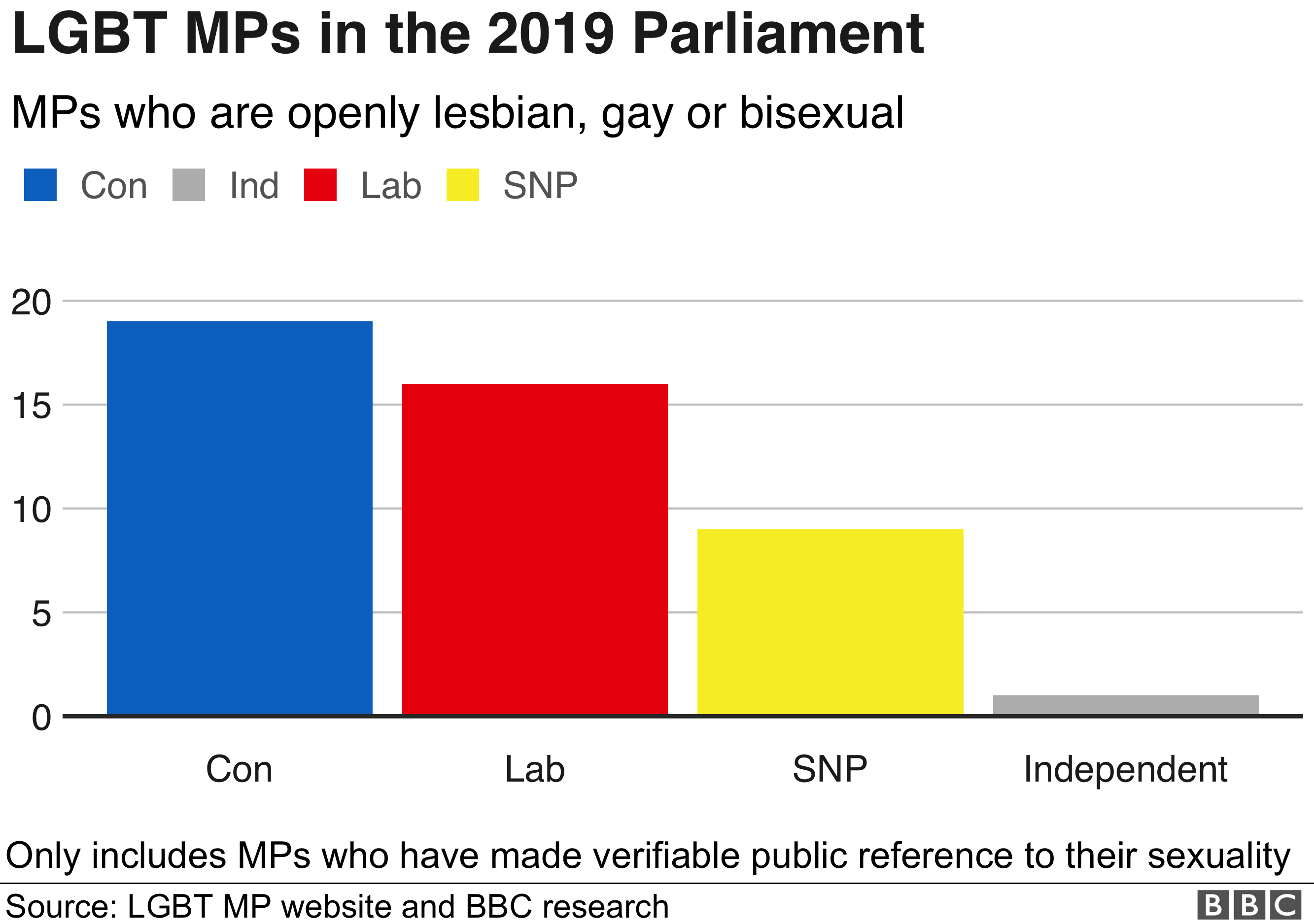 Bar chart of gay, lesbian or bisexual MPs by party