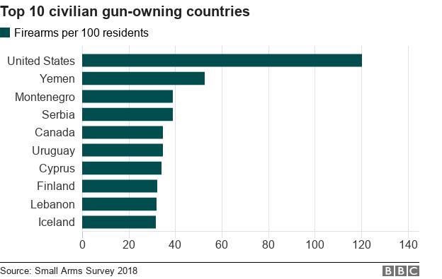 https://ichef.bbci.co.uk/news/624/cpsprodpb/00CB/production/_105030200_chart-civilian_firearms-kd32b-nc.png