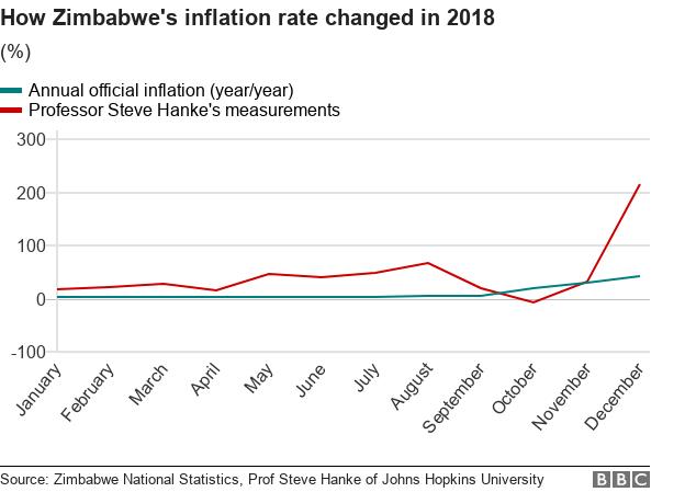 Zimbabwe's inflation rate