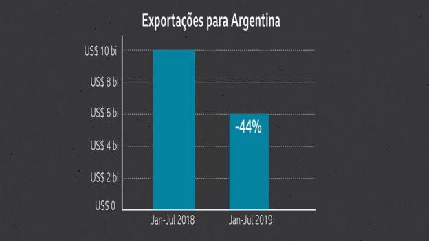 gráfico mostrando exportações do Brasil para a Argentina