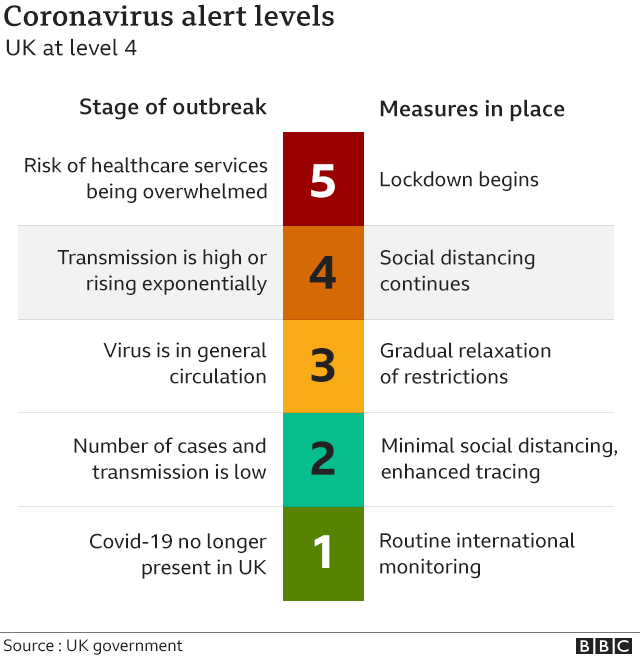 Graphic showing coronavirus alert levels from 5-1 where 5 is risk of overwhelming healthcare services, 4 is transmission high, 3 is virus in general circulation, 2 is number of cases and transmission low, 1 virus no longer present in UK