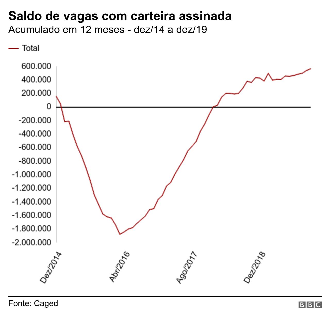 Gráfico emprego