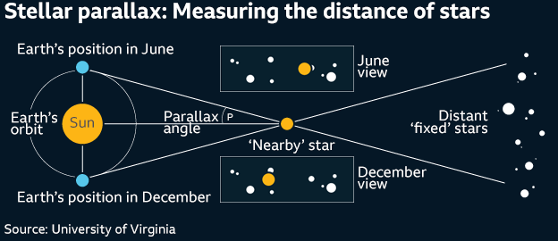 Graphic: How to measure distances