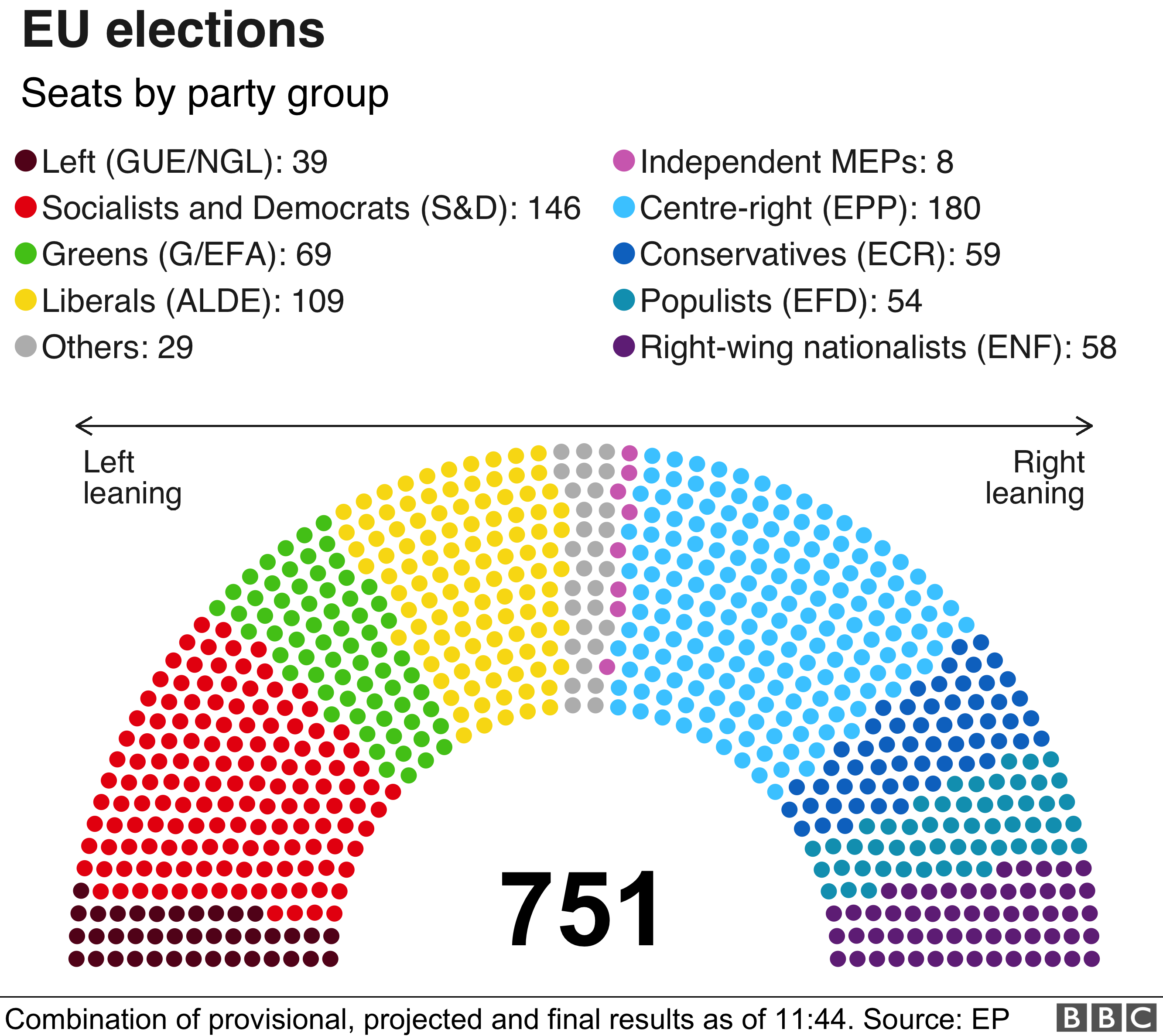 New European Parliament by party group