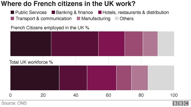 Chart showing where French citizens in the UK work