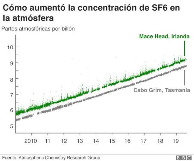 Gráfico que muestra el aumento en el uso de SF6