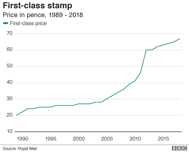 First and second-class stamp prices rise - BBC News