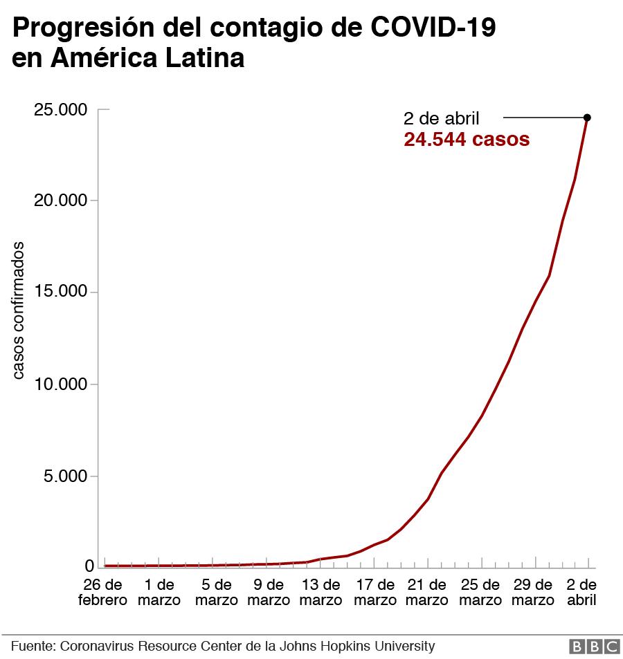 Gráfico de progresión del contagio de covid-19 en América Latina