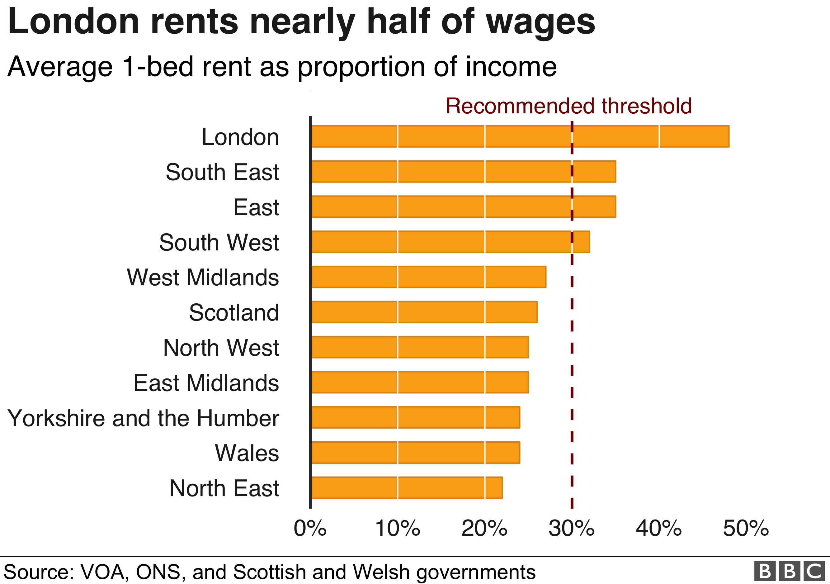 Cool The Cost Of Renting In The Uk In Seven Charts Bbc News Home Interior And Landscaping Ferensignezvosmurscom