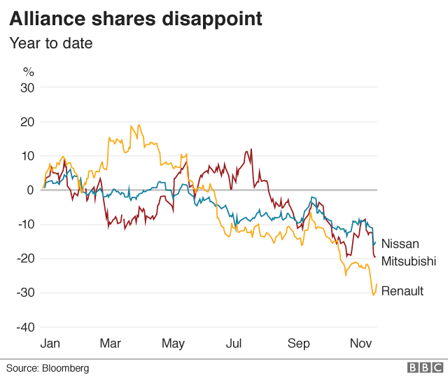 Carlos Ghosn: Five charts on the Nissan boss scandal - BBC News