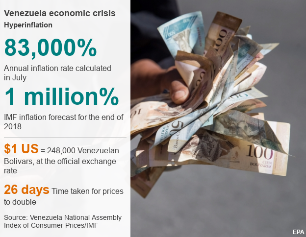 Datapic outlining key info about Venezuela's economic crisis