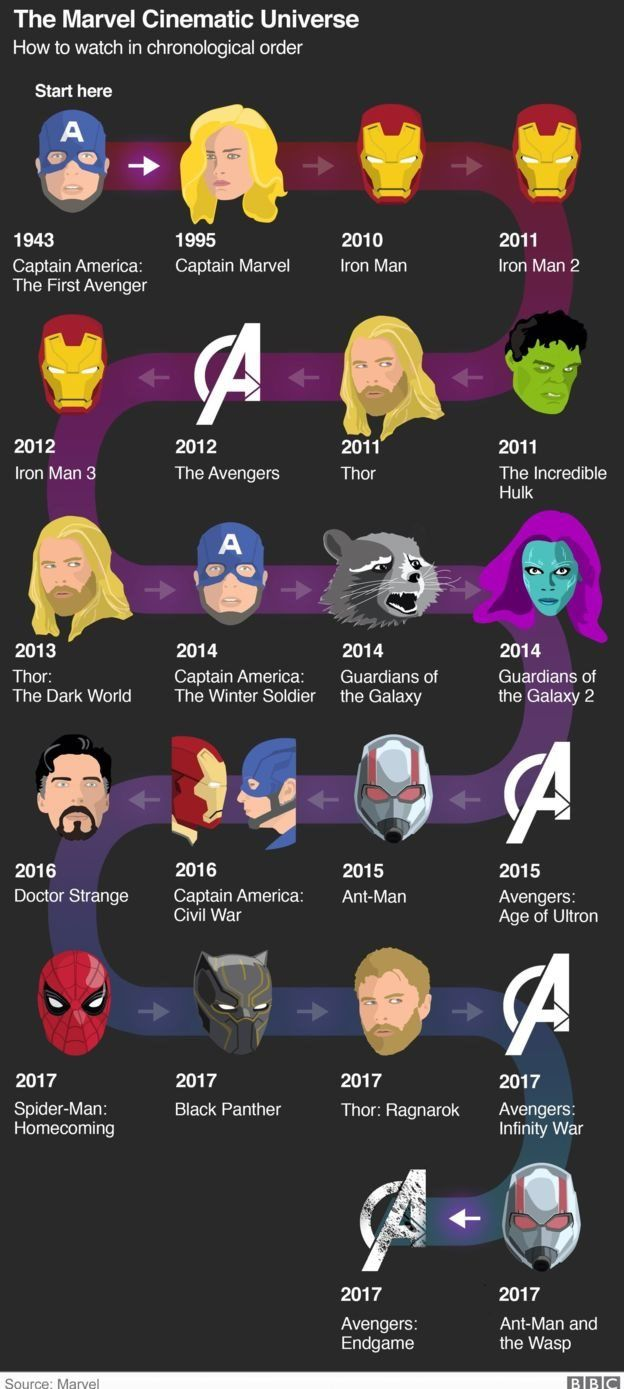 Avengers Endgame: Wetin you need know about di Marvel