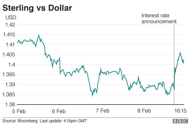 Sterling v Dollar graphic
