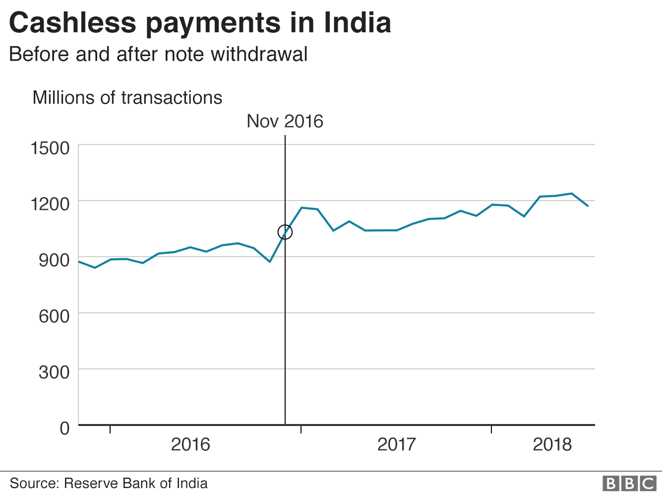 Line chart showing rise in cashless transactions